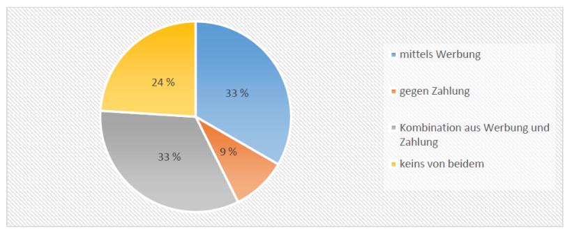 Umfrageergebnis Refinanzierung